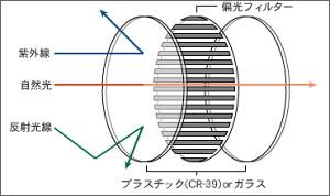 運転用にTALEX(タレックス)の偏光レンズを その1